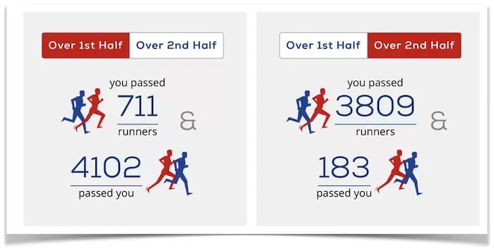 Riana Placing Stats In The London Marathon Showing Self-Control