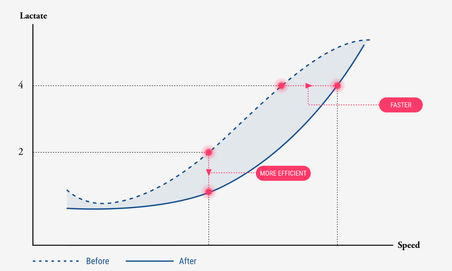Lactate curve graph displaying before and after results