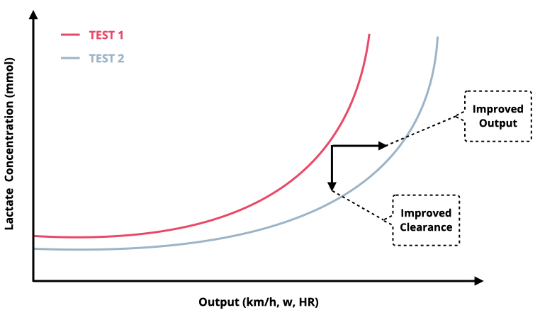 An improvement in fitness is illustrated by a shift to the right of the lactate curve, as seen in the graph